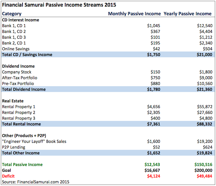 Financial Samurai 2015 Passive Income Examples