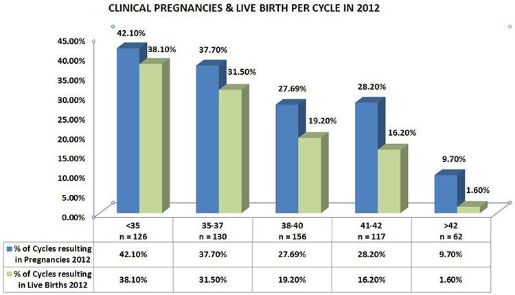 IVF Success rate