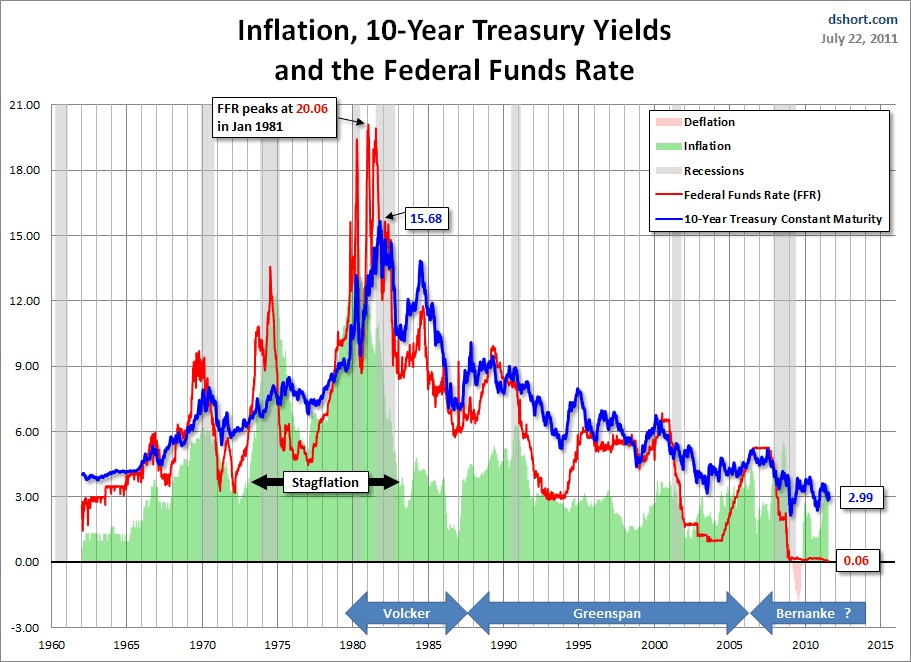 raising the inflation target rate to Raising the inflation target reduces the likelihood that interest rates will hit the  zlb to see why, note first that the long run (economists often say.