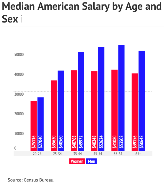 Income by education by sex 2000