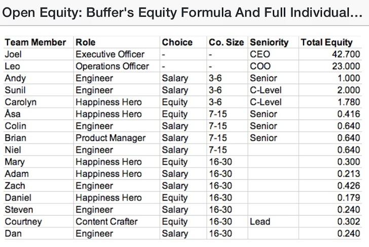 Equity Formula For Startups