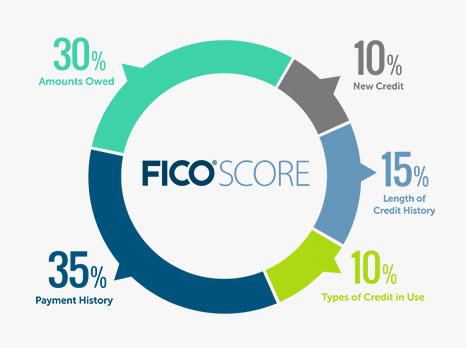 FICO Score inputs
