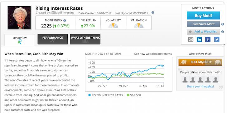Rising Interest Rate Stocks To Buy Motif