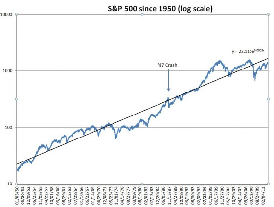 S&P 500 Log Scale Historical Chart