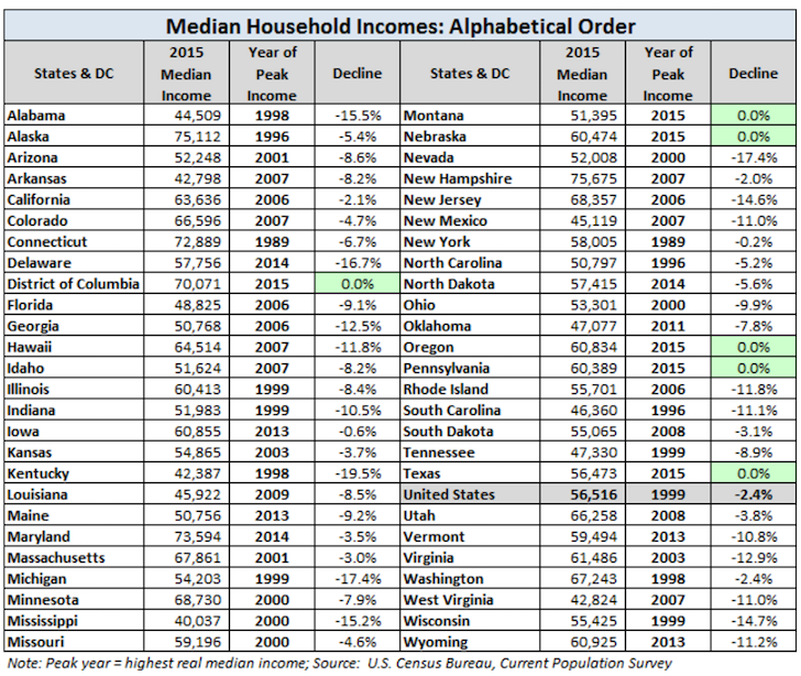 Median household income by state