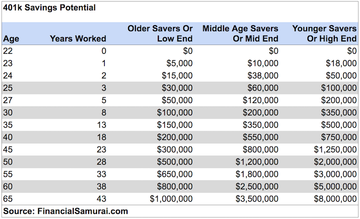 401k by age savings potential