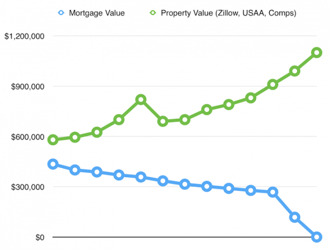 Paying Down The Mortgage And Watching Valuations Grow