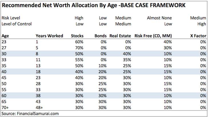 net worth allocation framework