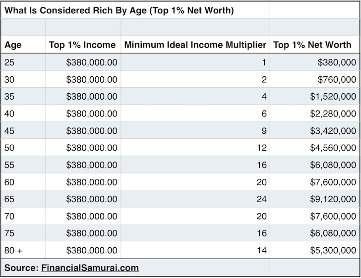 Top 1% Net Worth Chart Describing What Is Considered Rich