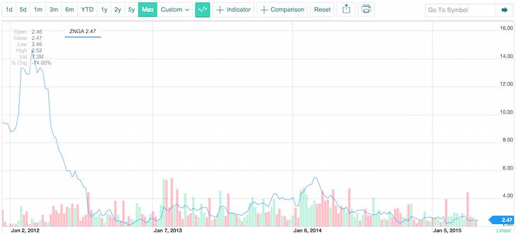 Zynga Share Price Dump