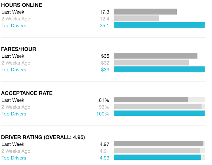 Uber Earnings, Fares, Acceptance Score