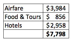 trip cost table