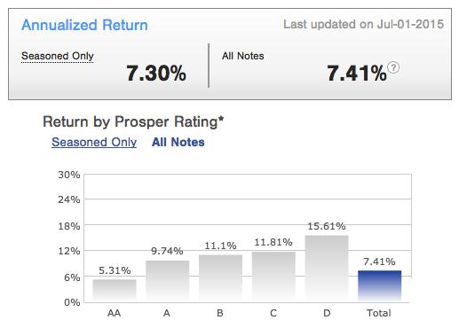 Prosper P2P lending performance
