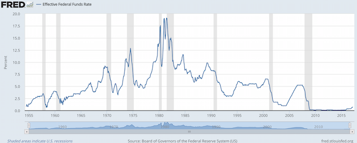 Historical Fed Funds Rate Chart
