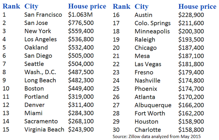 The Most Expensive Cities For Real Estate In The US