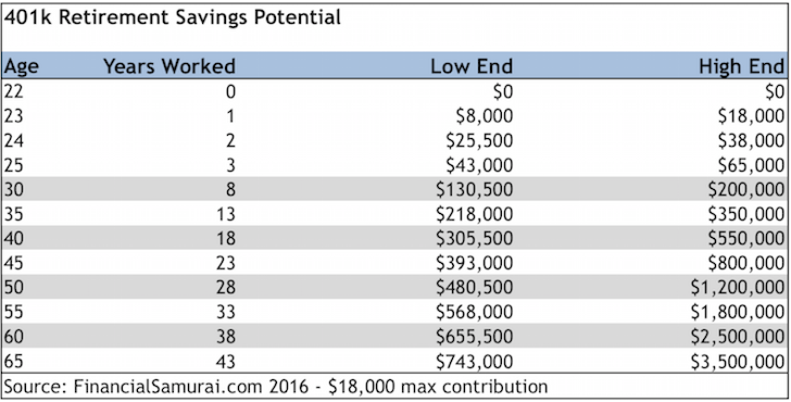 401k Retirement Savings Potential If You Max It Out