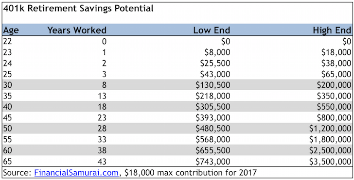 401k Savings Guide By Age