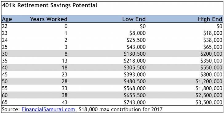 401k Savings Guide By Age