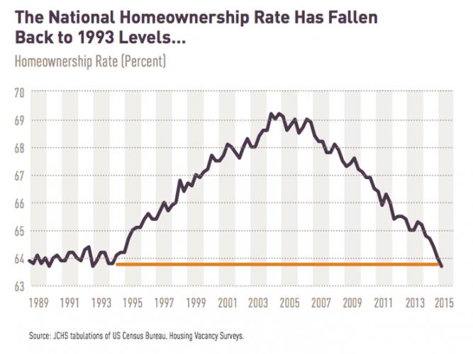 National Homeownership Rates Historical chart
