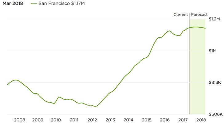 San Francisco Property Prices