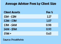 Average Adviser Fees Charged By Brokerage: Fees Are Declining