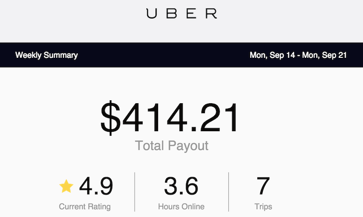 Uber Driver Pay Atlanta >> How To Make Over A Hundred Bucks An Hour With Uber