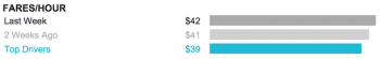 Uber hourly fair chart