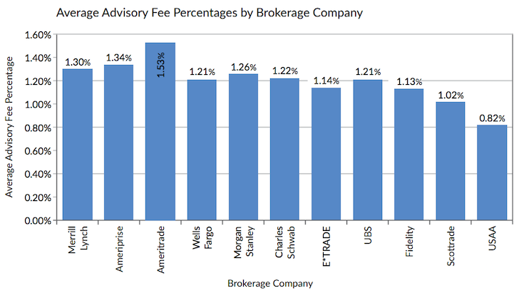 Average Adviser Fees Charged By Brokerage