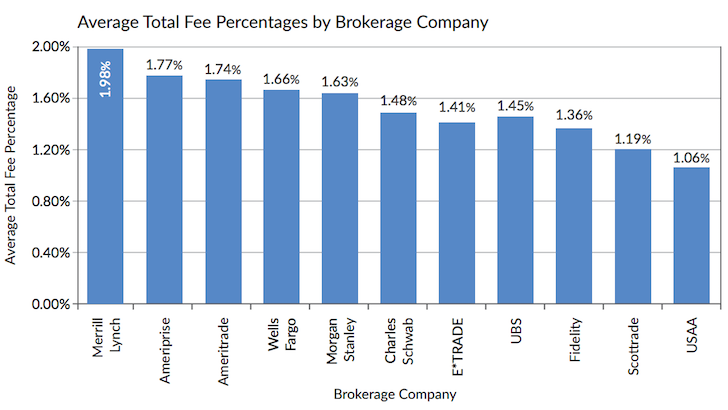 Average Total Fee By Brokerage Company