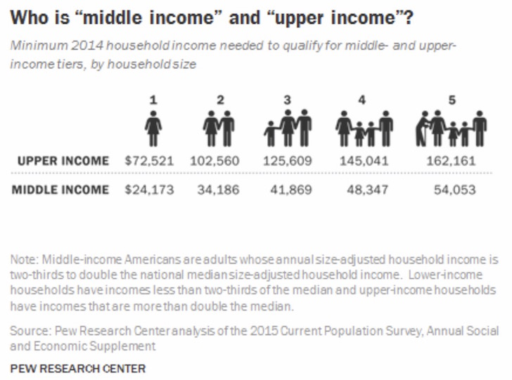 Definition of middle class by household and income