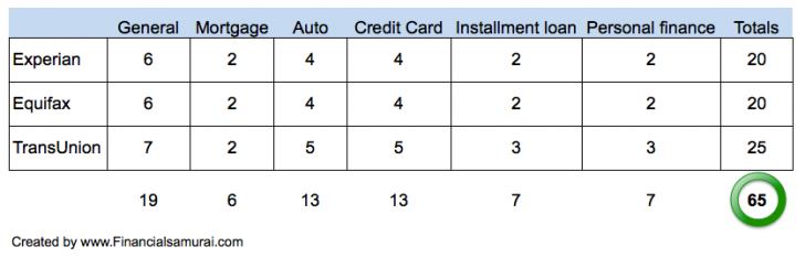 Many Different Types Of Credit Scores