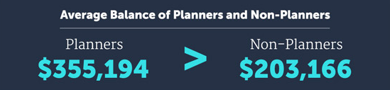 Average retirement balance of planners versus non-planners