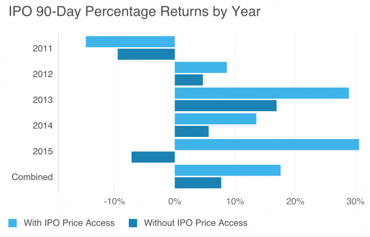 Advantages and disadvantages of private sale vs ipo