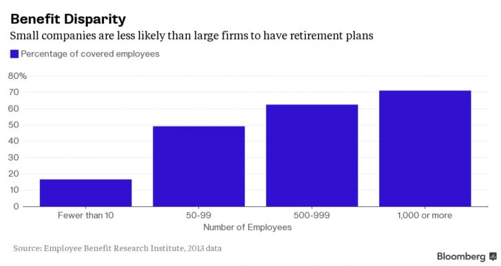 Retirement benefits by company size