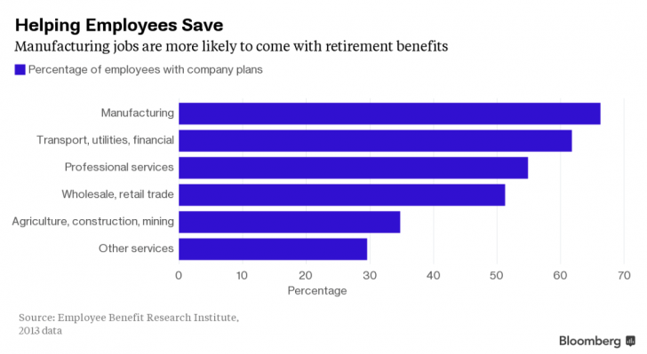 Retirement benefits by industry