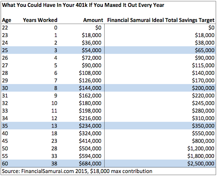 401k savings by age