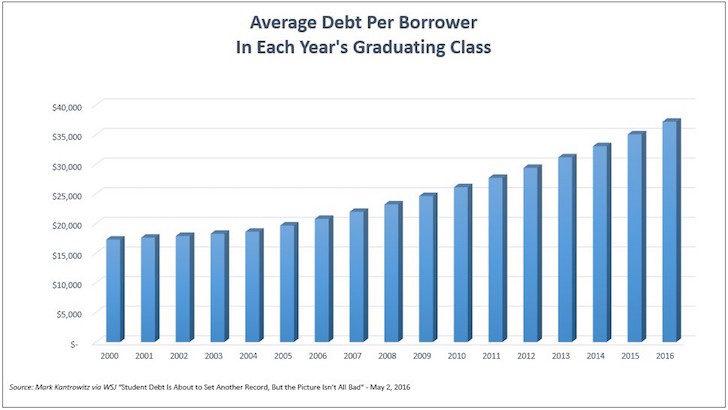 Average college debt per borrower per year