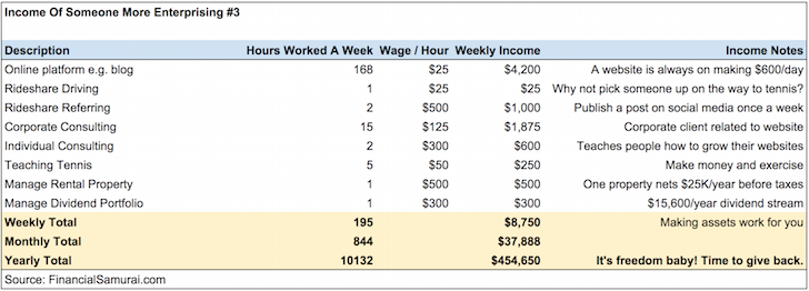 Income Profile #3 Of Financially Free People Financial Samurai
