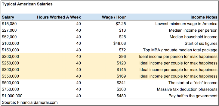 Typical American Salaries and Hourly Wages