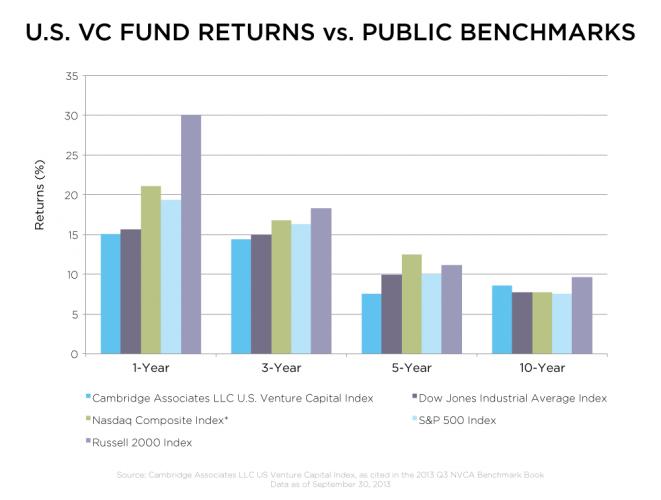 US Public Markets Vs. Venture Capital Returns By Year
