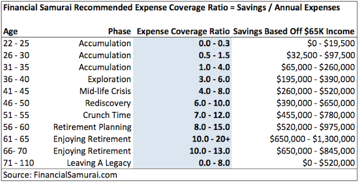 Recommended Savings Chart
