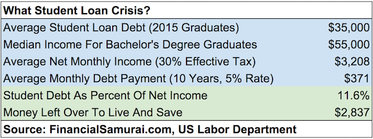 the for loan debt crisis Keep in mind that those debt figures, like the college-loan-crisis statistics that senators bernie sanders and elizabeth warren regularly toss around before crowds of aggrieved millennials, are.