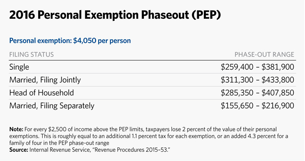 2016 Personal Exemption Phaseout
