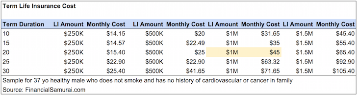 Life Insurance Cost Table