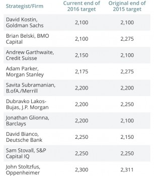 Wall Street S&P 500 Stock Market Predictions For 2016