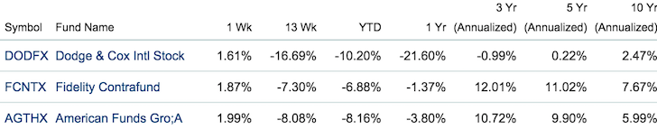 Largest Active Mutual Funds In America Performance
