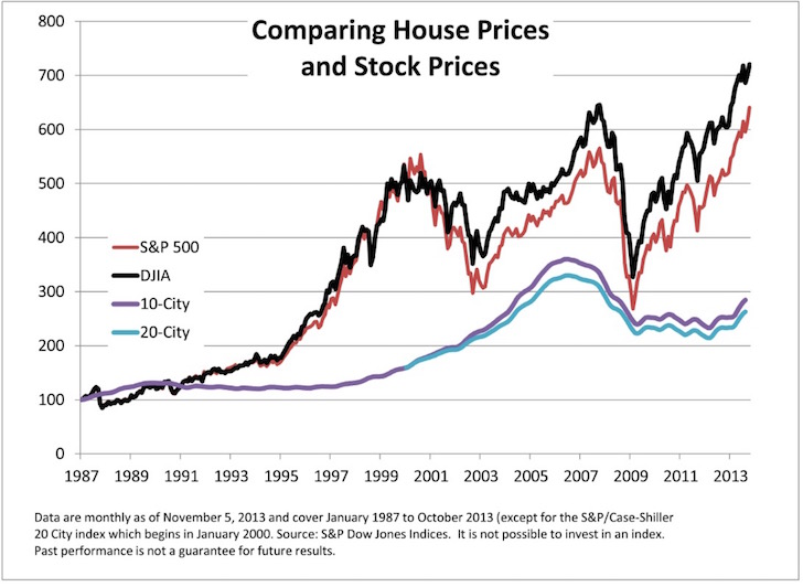 Stocks compared to housing historical price chart