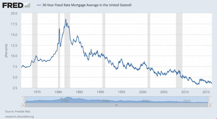 average 30-year fixed mortgage rate history
