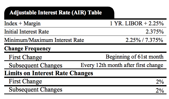 Adjustable Interest Rate Table Financial Samurai