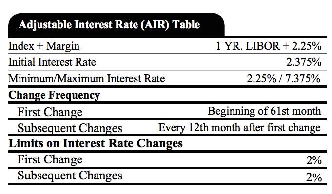 Adjustable Interest Rate Table Financial Samurai